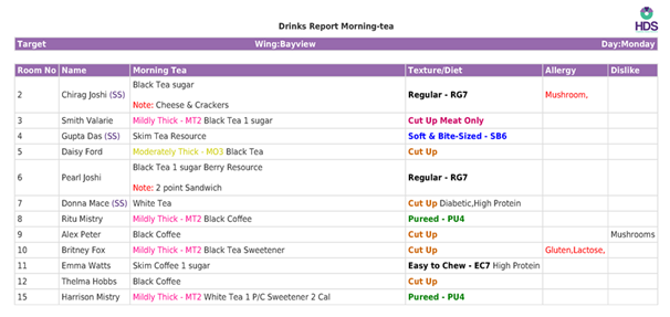 drinks report monitoring system